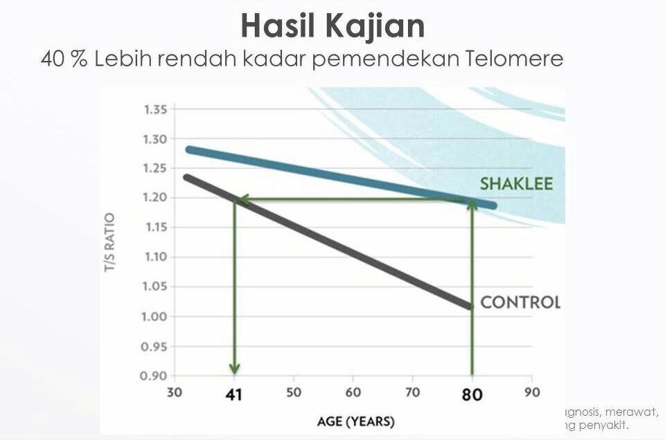 Hasil kajian Telomere Study