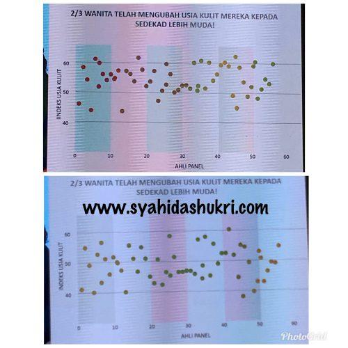 Keputusan Klinikal Youth : 2/3 daripada pengguna Youth berjaya mendapat kulit wajah 10 tahun lebih muda!