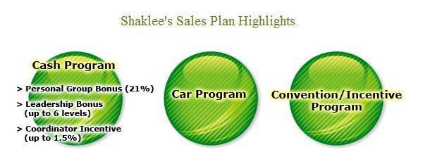 Peluang Bisnes Shaklee dalam bentuk 3C yang Shaklee tawarkan.